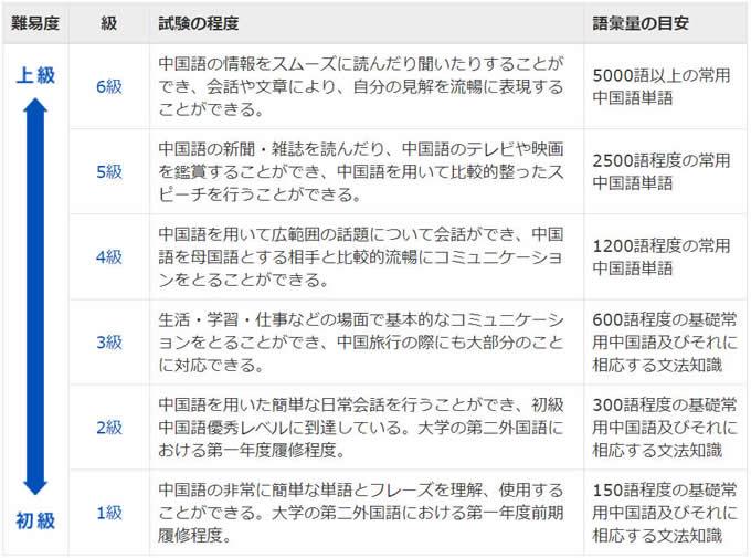 HSK各級の一覧表