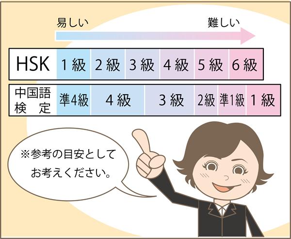HSKと中国語検定の比較表