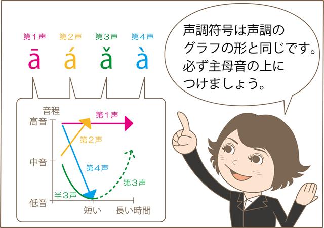声調符号の図